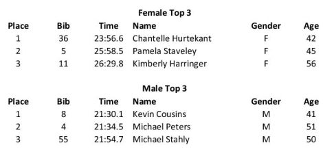 Top 3 Finishers (Male & Female)